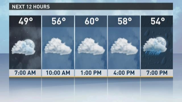 13News Now Weather - Sunday a.m.