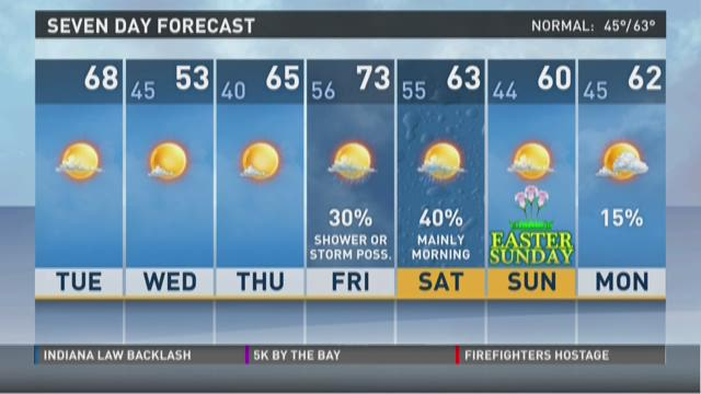 Noon weather: March 31, 2015
